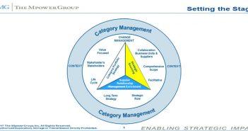 Category Management Vs. Strategic Sourcing