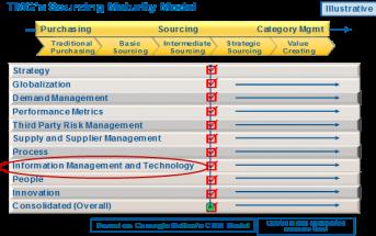 Category Management